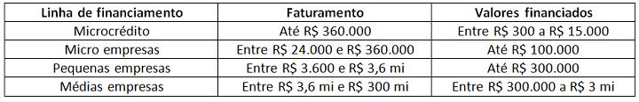 Linhas_BancoDoEmpreendedor