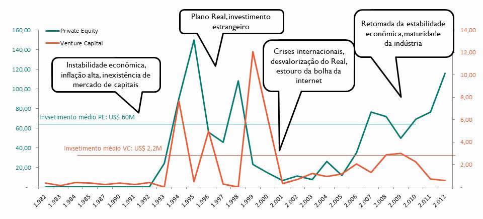 Capital de risco no Brasil