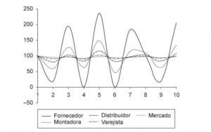 Gráfico fictício de efeito chicote