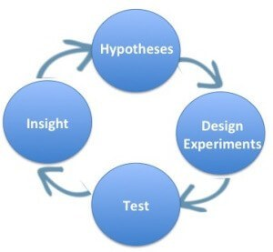 hypotheses-experiment