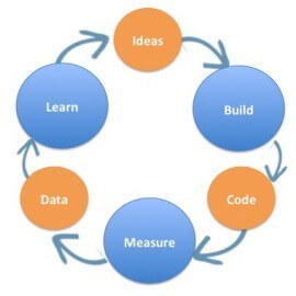 ideas-build-code-measure