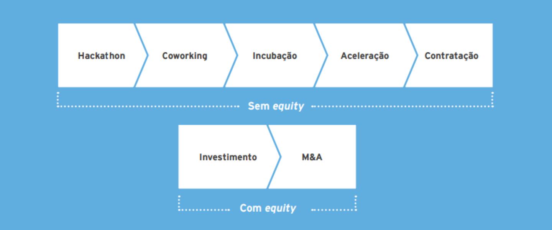 Oportunidades de Corporate Venture no Brasil
