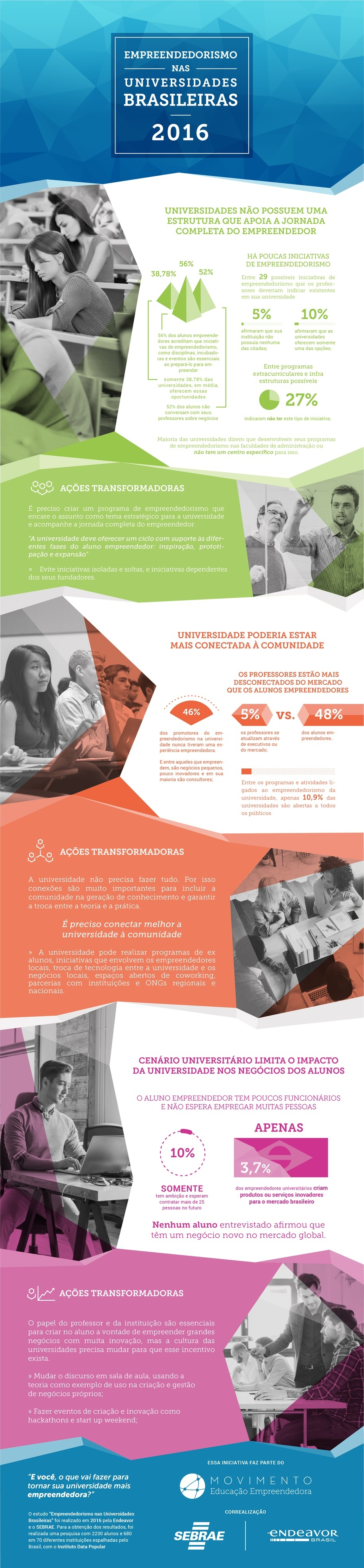 Infográfico Ensino de Empreendedorismo nas Universidades