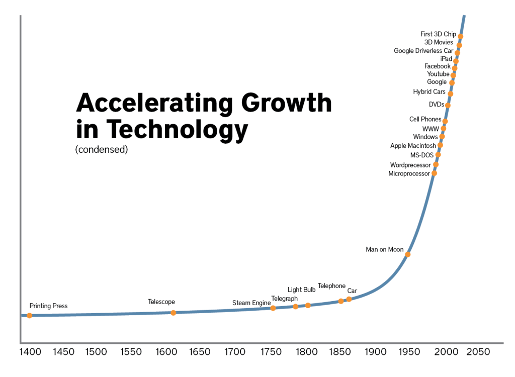 technology-growth