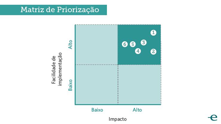 Matriz de Priorização