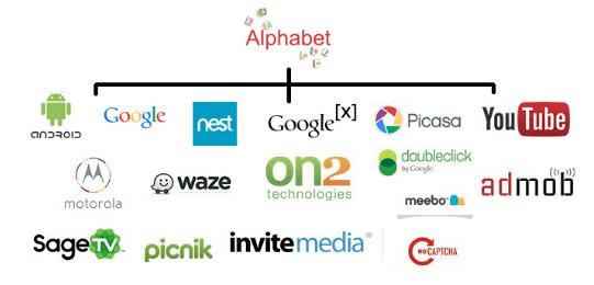 Alphabet Google: crescimento semiorgânico e aquisições de startups