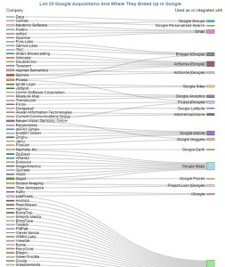Aquisições do Google: startups e crescimento inorgânico