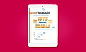 Check-up da gestão de produção e operações