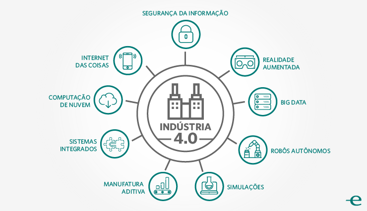 Image result for industria 4.0