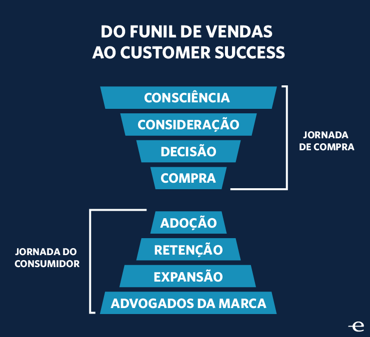 Customer Success Ampulheta Jornada de Compra