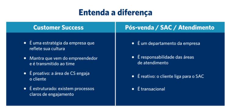 Entenda a diferença entre Customer Success, Pós-Venda, SAC e Atendimento