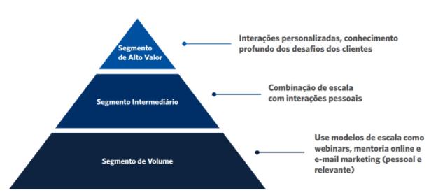 Segmentação de Clientes Customer Success Endeavor
