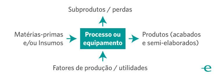 Produtividade na Indústria