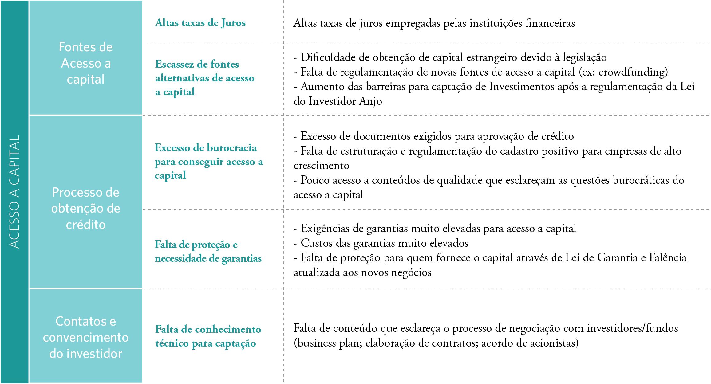 Acesso-a-Cr%C3%A9dito-no-Brasil-capital-existe-s%C3%B3-%C3%A9-dif%C3%ADcil-captar-4