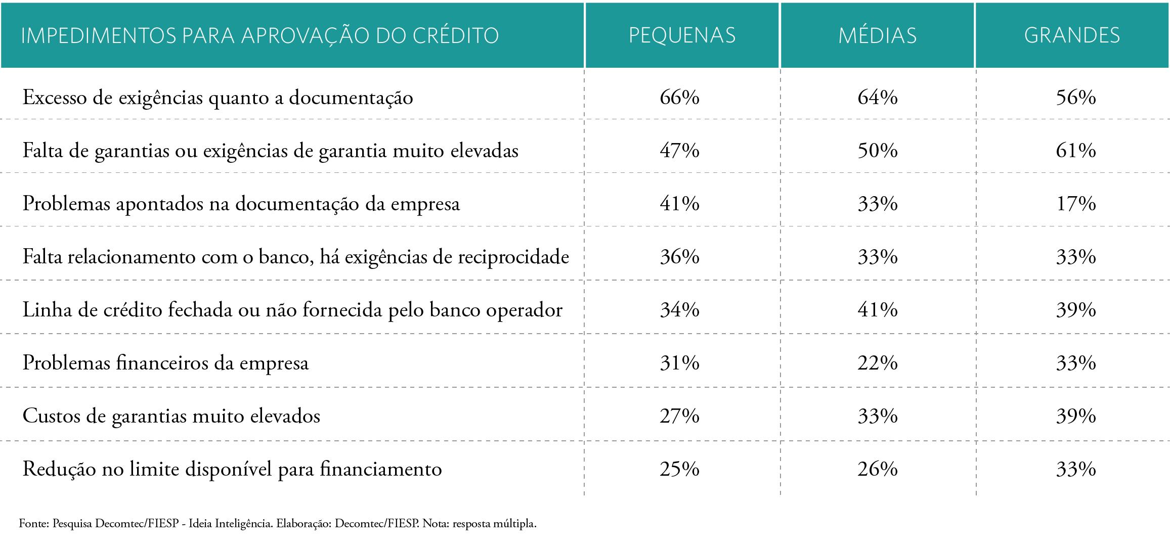 Acesso-a-Cr%C3%A9dito-no-Brasil-capital-existe-s%C3%B3-%C3%A9-dif%C3%ADcil-captar-5