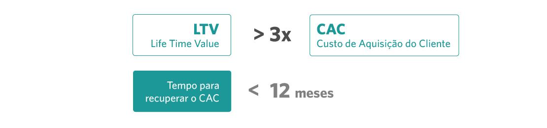 info-cac-ltv