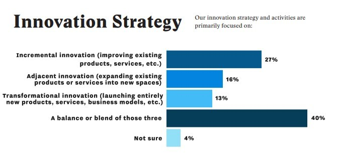 innovation-strategy