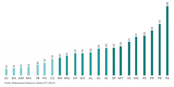 Mudanças no ICMS por estado entre 2013 e 2017