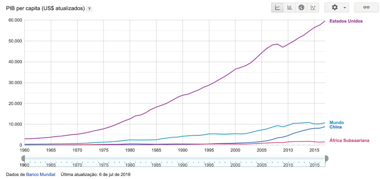 PIB per capita na China