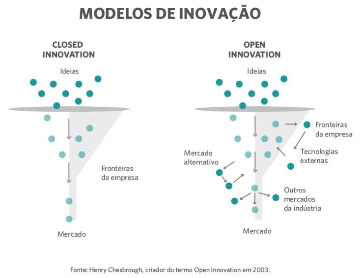 inovação aberta e fechada