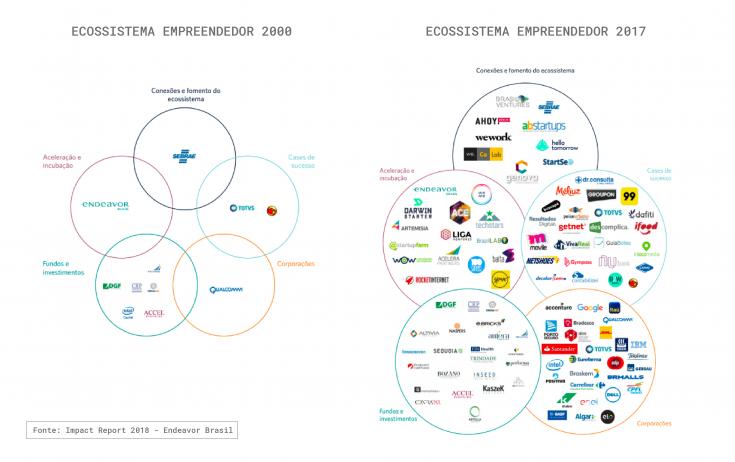 ecossistema empreendedor - evolução
