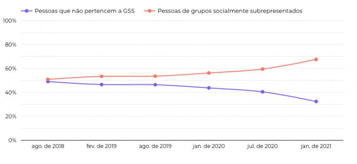 Evolução dos grupos socialmente subrepresentados na idwall