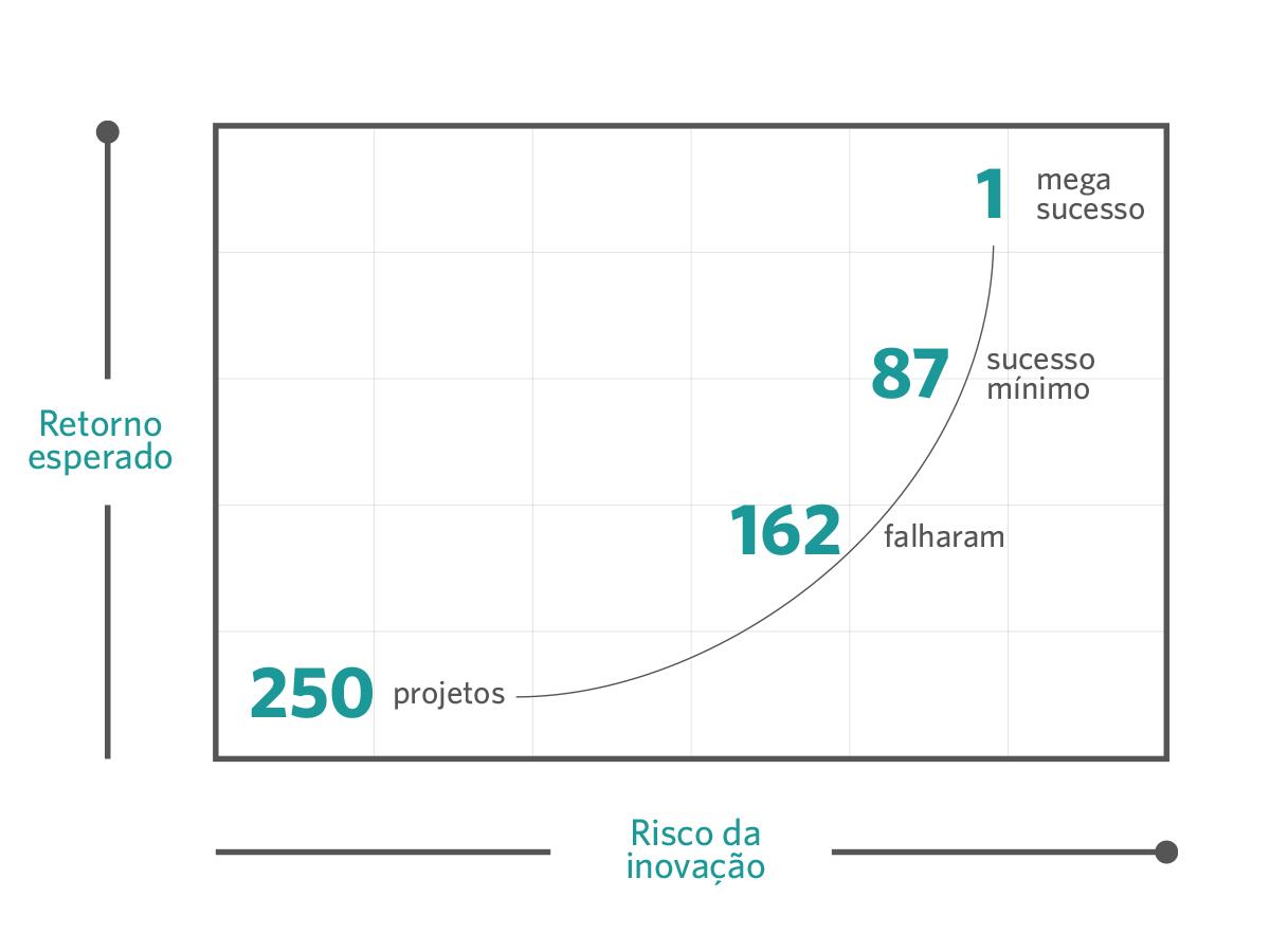 paradoxos da inovação