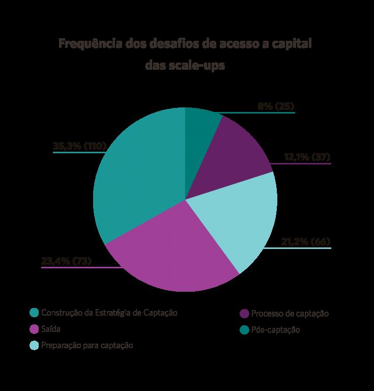 desafios de venture capital das Scale-ups