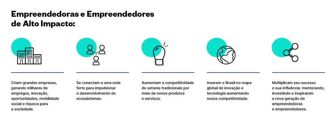 empreendedoras e empreendedores endeavor